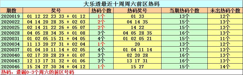 [公益彩票]钟天大乐透第20049期:温号关注32