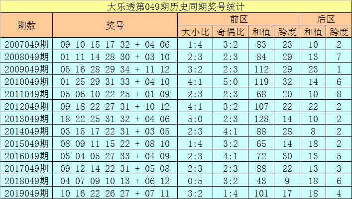 [公益彩票]徐欣大乐透第20049期:后区和值关注8