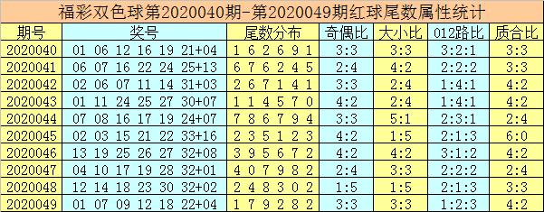[公益彩票]唐龙双色球第20050期:蓝球尾数参考2