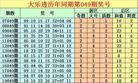 [公益彩票]唐龙大乐透第20049期:后区跨度关注6