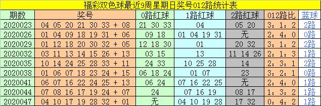 [公益彩票]太湖叟双色球第20050期:红球双胆10 14