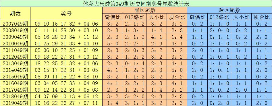 [公益彩票]张耀扬大乐透第20049期:后区两码07 12