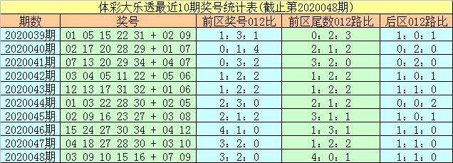 [公益彩票]易阳指大乐透第20049期:前区0路尾数热出