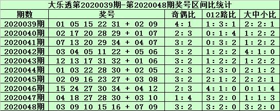 [公益彩票]郑飞大乐透第20049期:前区大号走热