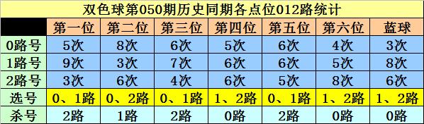 [公益彩票]李白石双色球第20050期:蓝球杀余数0路号