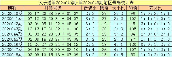 [公益彩票]杨万里大乐透第20049期:龙头关注02