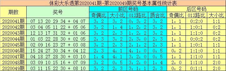[公益彩票]大力大乐透第20050期:后区和值走大