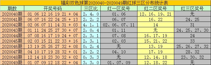[公益彩票]耀阳双色球第20050期:红一区转温