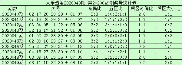 [公益彩票]阿财大乐透第20050期:前区双胆07 17