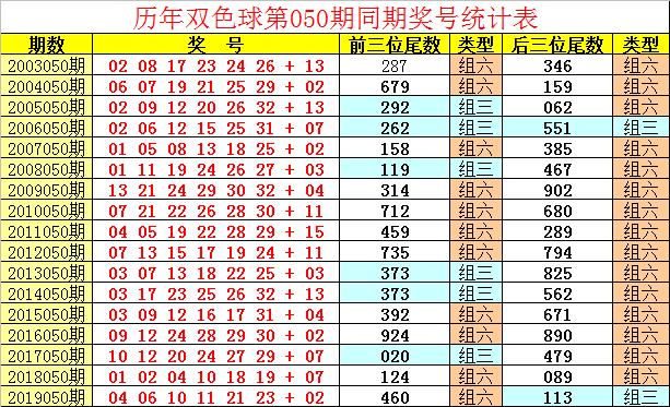 [公益彩票]祥子双色球第20050期:蓝球预出小尾