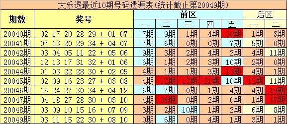 [公益彩票]豹王大乐透第20050期:温码龙头回补