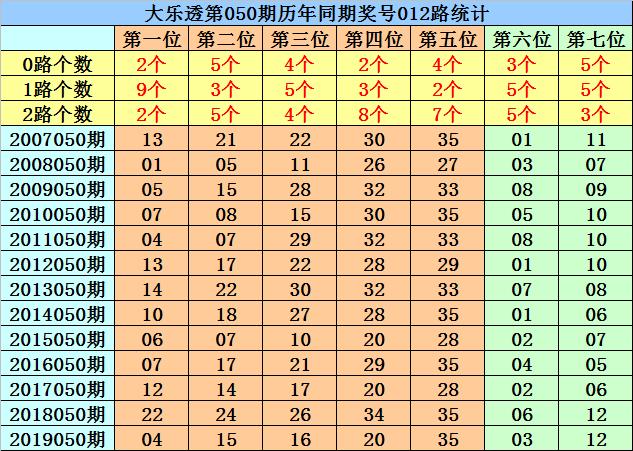 [公益彩票]菲姐大乐透第20050期:凤尾预出1路号