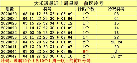 [公益彩票]何明大乐透第20050期:热号参考01