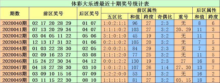 [公益彩票]小易大乐透第20050期:排除前区重号