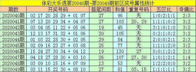 [公益彩票]何飞大乐透第20050期:后区两码01 02
