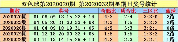 [公益彩票]英豪双色球第20050期:关注红球同尾号