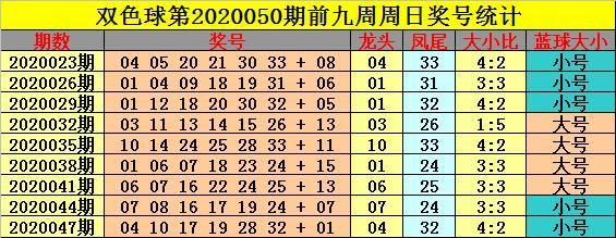[公益彩票]钟玄双色球第20050期:凤尾参考32