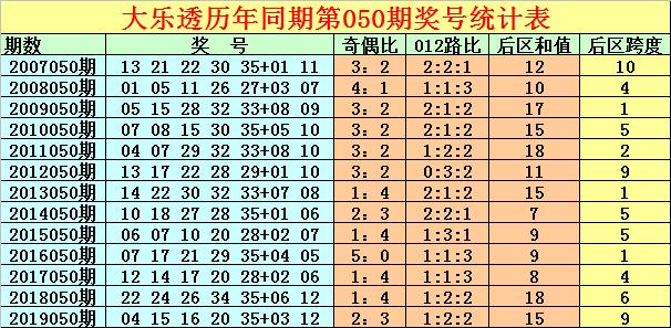 [公益彩票]徐先生大乐透第20050期:后区跨度参考2