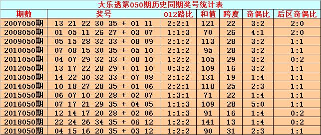 [公益彩票]英豪大乐透第20050期:前区胆码01 22