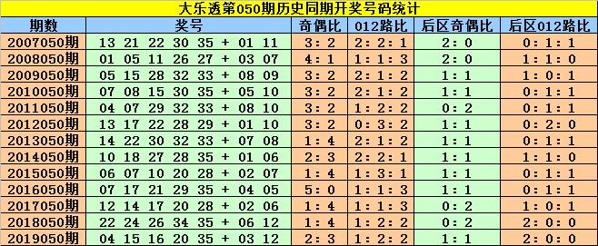 [公益彩票]赵灵芝大乐透第20050期:后区首位关注03