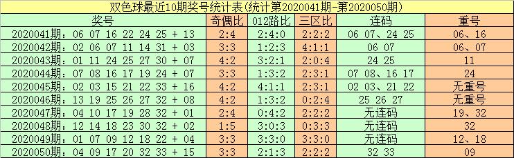 [公益彩票]暗皇双色球第20051期:1路号红球热出