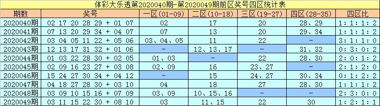 [公益彩票]许老六大乐透第20050期:前二区关注18