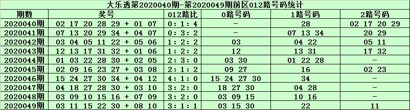[公益彩票]天星大乐透第20050期:前区0路号走冷