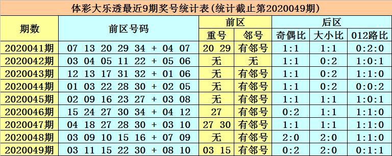 [公益彩票]张强大乐透第20050期:后区小号回补