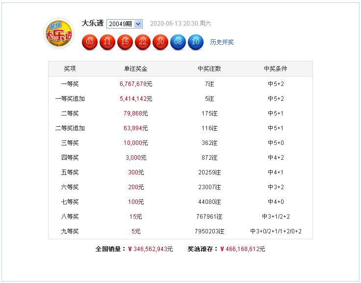 [公益彩票]李长生大乐透第20050期:前二区参考17