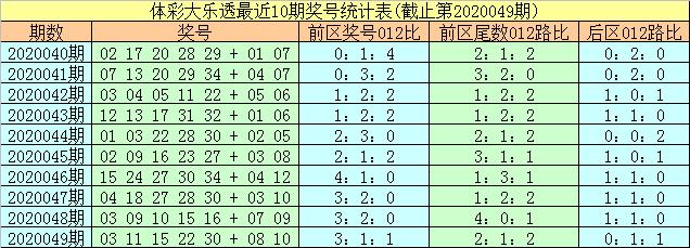 [公益彩票]易阳指大乐透第20050期:前区0路尾数29