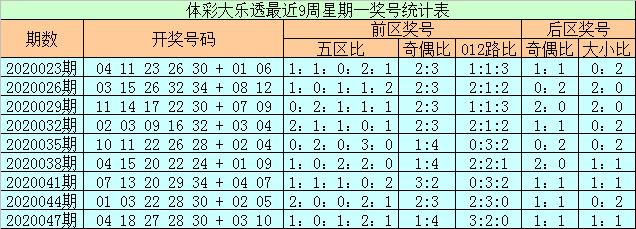 [公益彩票]石浩大乐透第20050期:后区防全奇