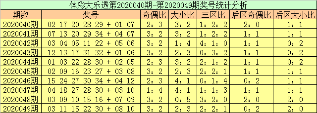 [公益彩票]玉苍大乐透第20050期:前二区走温