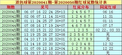 [公益彩票]大玩家双色球第20051期:防大码蓝球