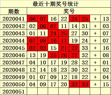 [公益彩票]易衍双色球第20051期:防出奇数龙头