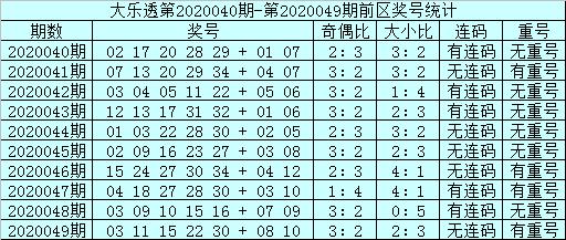 [公益彩票]邱少波大乐透第20050期:前区连码27 28