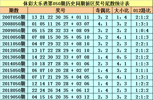 [公益彩票]苏苏大乐透第20050期:前区必杀尾数1