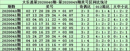 [公益彩票]郑飞大乐透第20050期:前区大号看好35