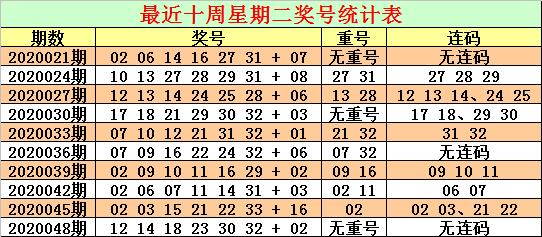 [公益彩票]CP哥双色球第20051期:红球连码08 09