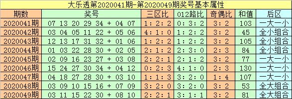 [公益彩票]闲人大乐透第20050期:前一区温冷