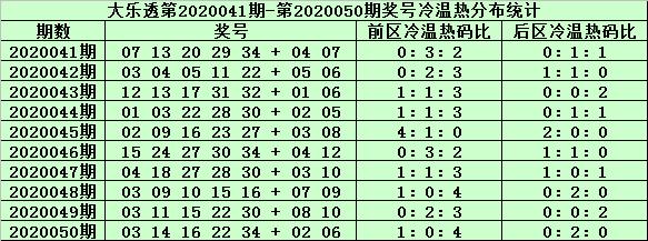 [公益彩票]姜山大乐透第20051期:后区冷码反弹