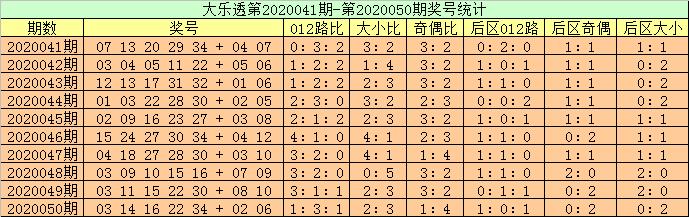[公益彩票]高月大乐透第20051期:前区凤尾32