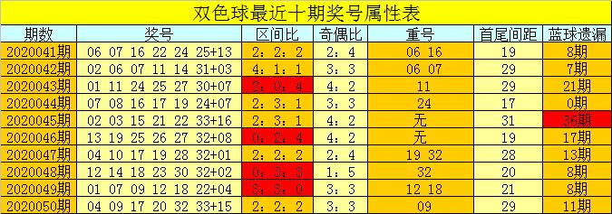 [公益彩票]芦阳清双色球第20051期:蓝球看01-08区间