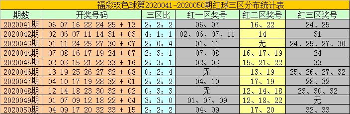 [公益彩票]耀阳双色球第20051期:蓝球一码05
