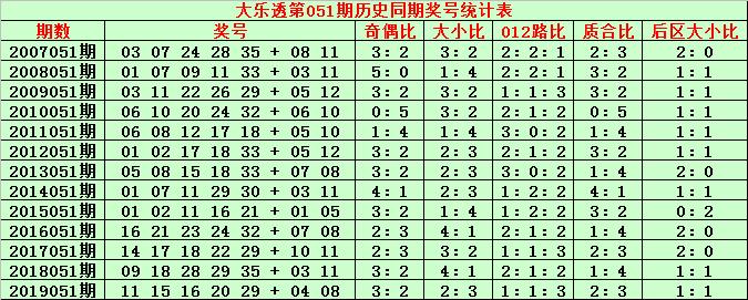 [公益彩票]金成大乐透第20051期:前区质合比1-4