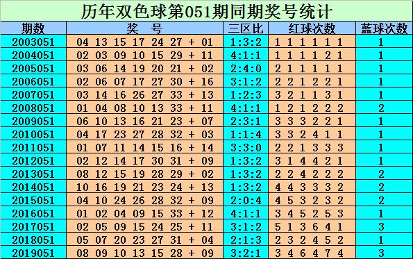 [公益彩票]刘贵双色球第20051期:红球三区精选24