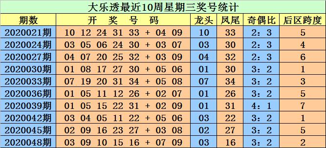 [公益彩票]江明大乐透第20051期:前区奇偶比3-2