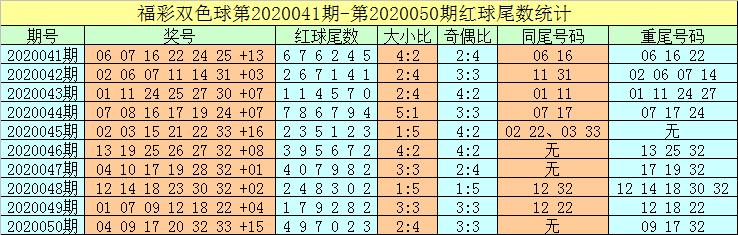 [公益彩票]牛飞双色球第20051期:凤尾关注32