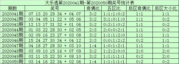 [公益彩票]阿财大乐透第20051期:前区龙头07