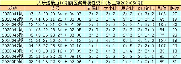 [公益彩票]孔阳大乐透第20051期:前区龙头关注02