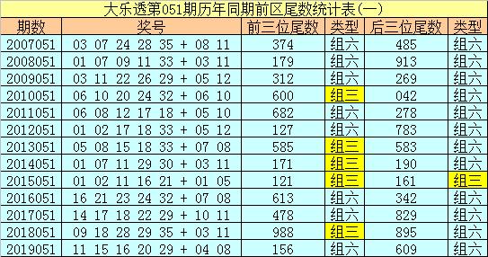 [公益彩票]冰丫头大乐透第20051期:后区跨度6